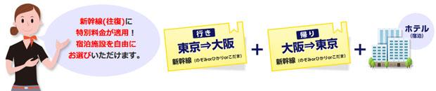 新幹線パック内容
